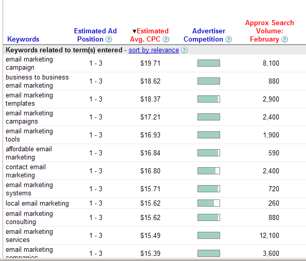 Google Adwords Prices for the term eMail marketing – Feb 2009