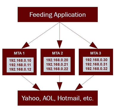 Three servers are used to deliver email to the various ISPs