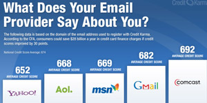 Credit Karma - What does your email provider say about you?