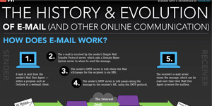 Focus - The history and evolution of email and other online communication
