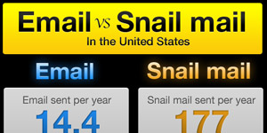 pingdom - Email vs Snail mail