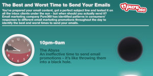 Pure360 - The best and worst time to send your emails