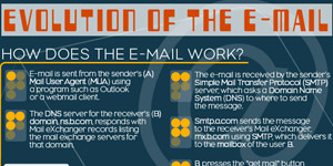 splashpress media - The evolution of email