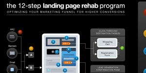 Unbounce - The 12-step landing page rehab program