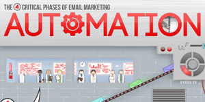 4 Critical Phases Of Email Marketing Automation