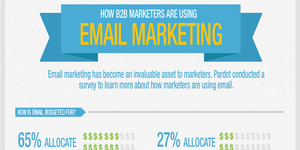 How B2B Marketers Are Using Email Marketing