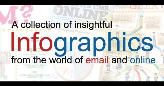 A collection of 32 Insightful Infographics for eMail Marketing and online